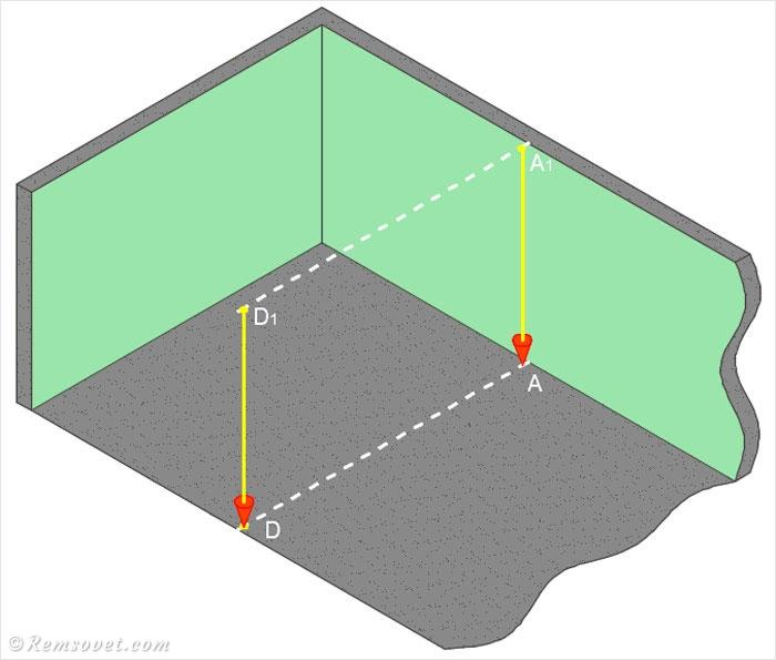Разметка перегородки: перенос отметок с пола на потолок с помощью отвеса
