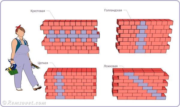 системы перевязки швов кирпичной кладки: цепная, ложковая, крестовая, голландская