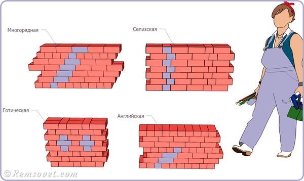системы перевязки швов кирпичной кладки: многорядная, готическая, английская, селизская