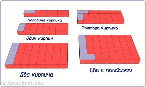 Типы кирпичных кладок по толщине: полкирпича, один кирпич, полтора кирпича, два кирпича