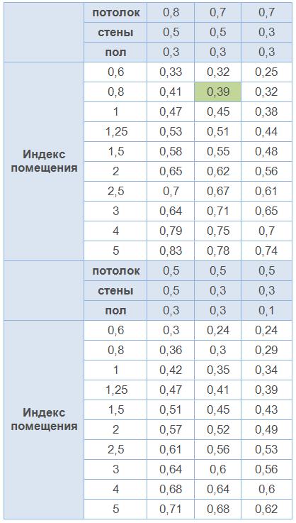 Таблица коэффициентов использования светового потока