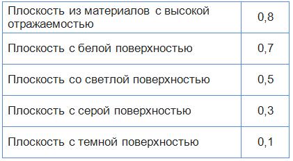 Таблица коэффициентов отражения