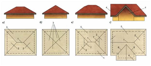 Основные виды четырёхскатных крыш, вальмовая, шатровая, полувальмовая, вальмово-фронтонная