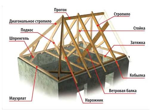 схема стропильной системы четырёхскатной крыши, наименование элементов стропильной системы, вальмовая кровля