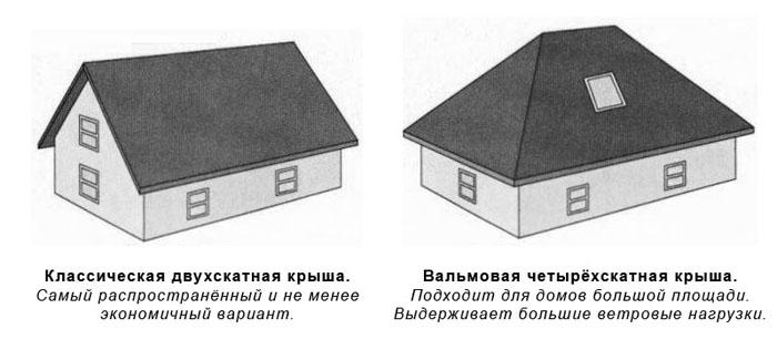 Двускатная и четырёхскатная крыша, кровля