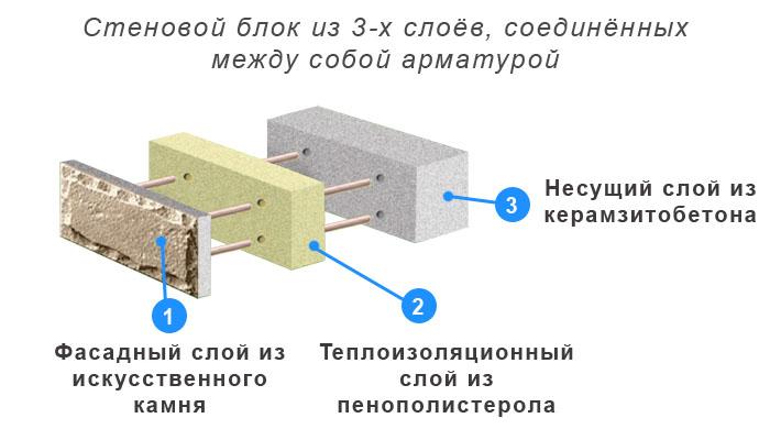 трёхслойный стеновой блок, теплоблок