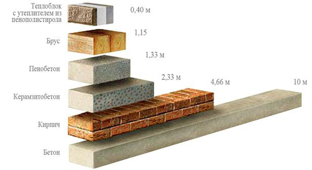 приведённое сопротивление теплопередачи строительных материалов, теплоизоляция, теплоблок