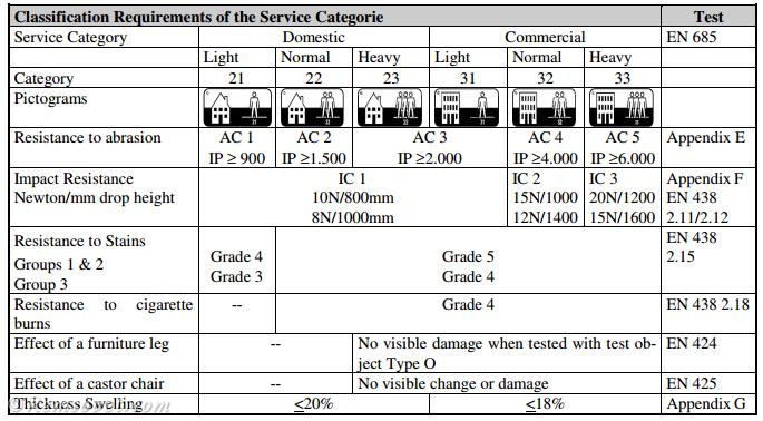 Таблица классификации ламината по стандарту EN 13329