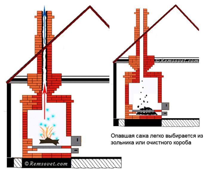 Чистка дымохода химическим методом