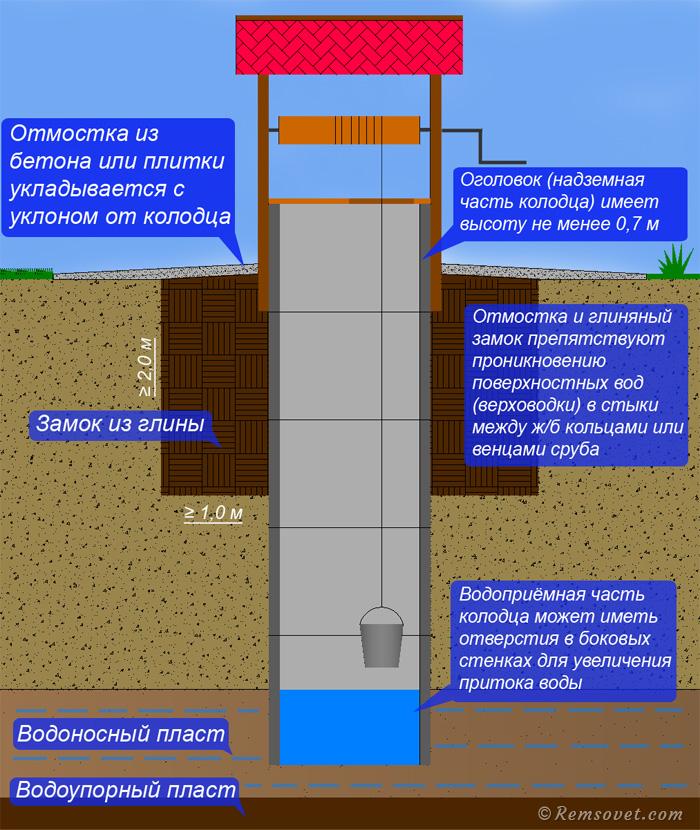 Устройство шахтного колодца, глиняный замок, отмостка