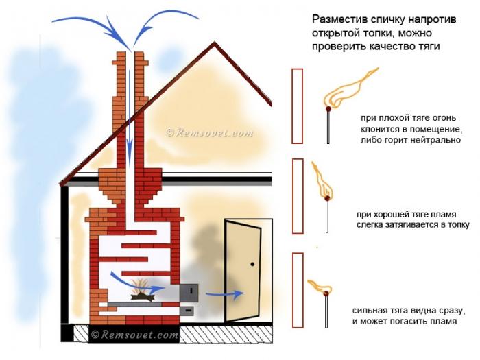 Обратная тяга дымохода, проверка качества тяги