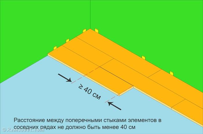 Расстояние между торцами ламината в соседних рядах