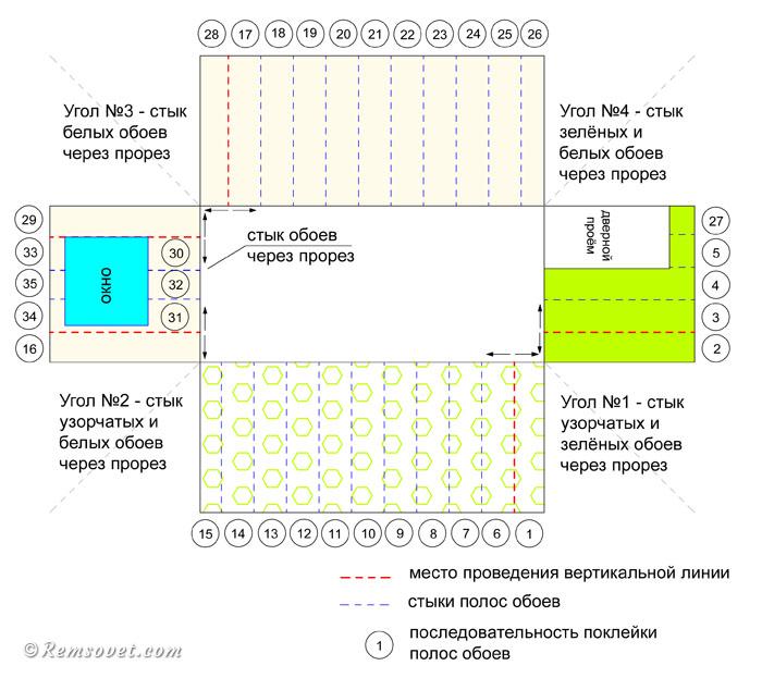 Схема оклейки стен комбинированными обоями, последовательность оклейки