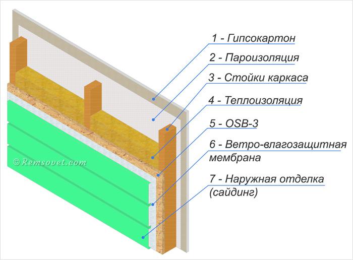 Конструкция стены каркасного дома: 1 - гипсокартон, 2 - пароизоляция, 3 - стойки каркаса, 4 - теплоизоляция, 5 - OSB-3, 6 - ветро-влагозащитная мембрана, 7 - наружная отделка (сайдинг)