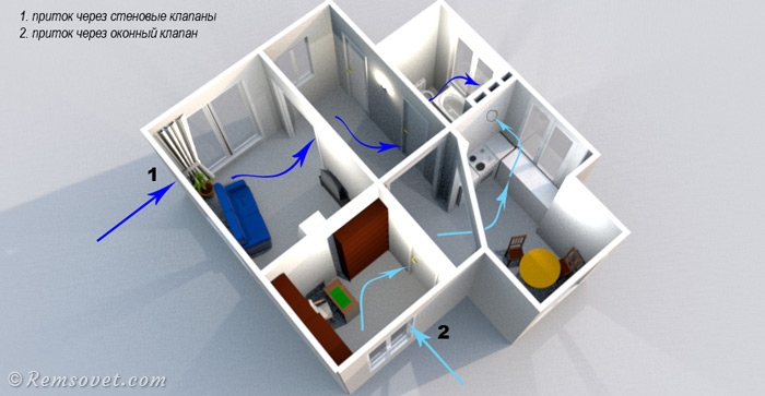 вентиляция частного дома, естественная вентиляция