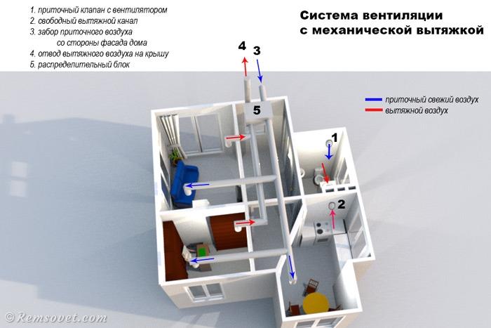 Механическая вентиляция частного дома, отток и приток воздуха