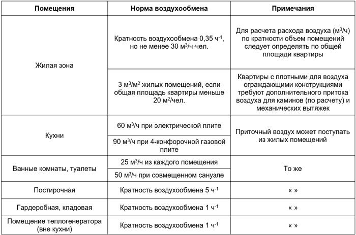 Таблица - нормы минимального воздухообмена в помещениях жилых зданий