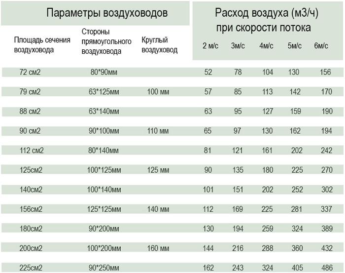 Таблица для подбора сечения воздуховода