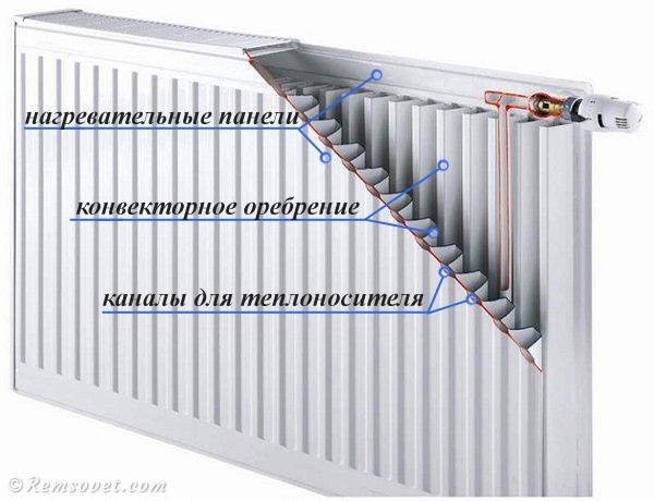 Устройство стального панельного радиатора