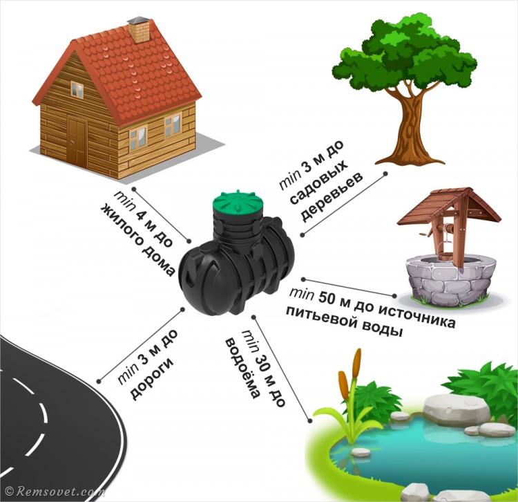 Минимальное расстояние от септика до дома, колодца, водоёма и дороги