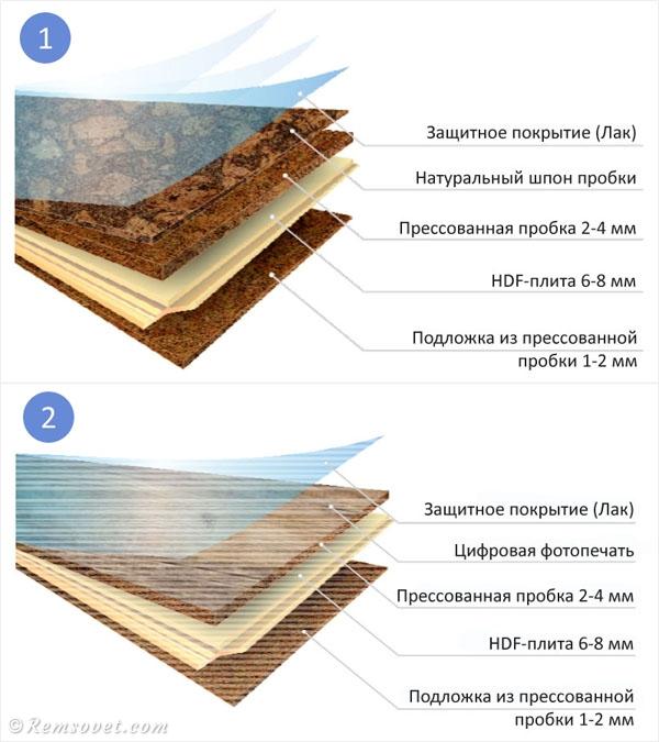 Структура замкового пробкового пола, пробковый пол слои