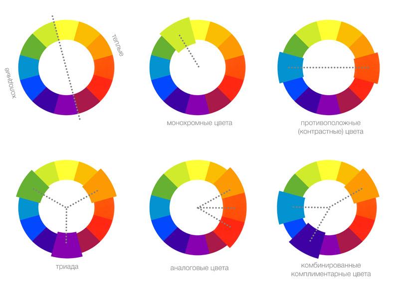 Цветовой круг Итена, комбинации цветов, колористика