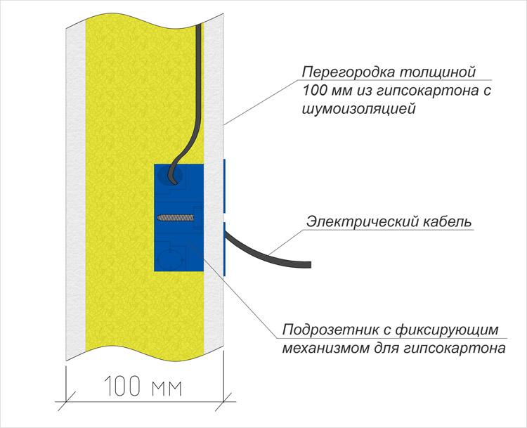 Схема расположения подрозетника в перегородке из гипсокартона