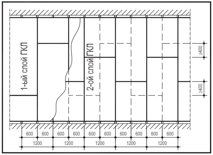 Схема обшивки перегородки двумя слоями гипсокартона