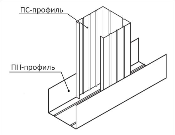 Схема соединения стоечного профиля с направляющим