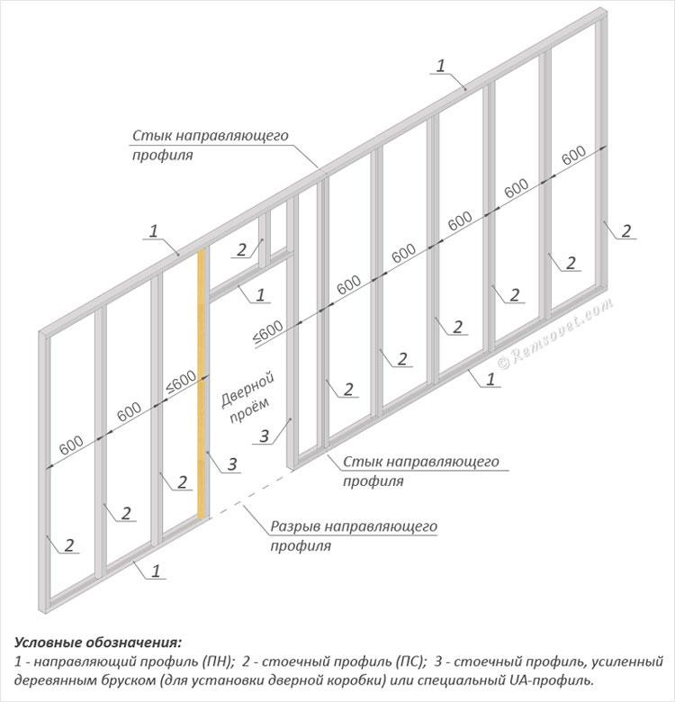 Схема сборки каркаса из профилей, схема монтажа перегородки