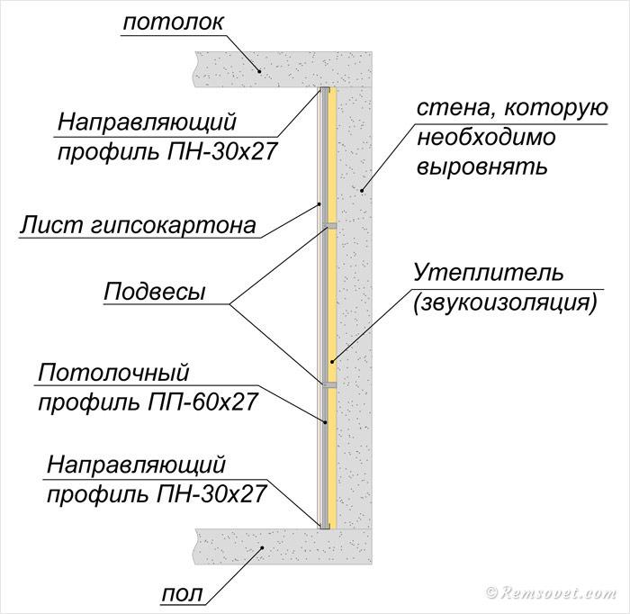 Схема выравнивания стены гипсокартоном на каркасе