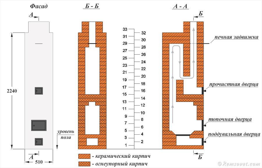 Порядовка печей из кирпича для дома и бани: 2 модели строим под ключ